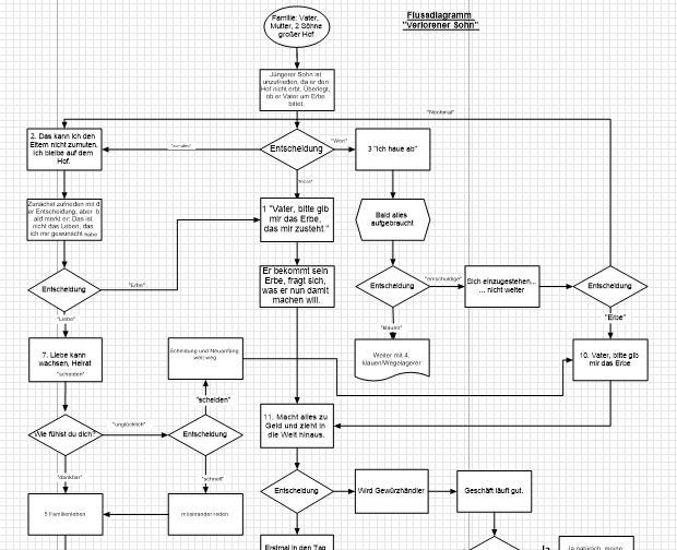 Flussdiagramm-Anfang